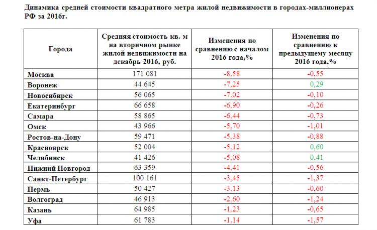 Воронеж занял 2 место среди миллионников по снижению цен навторичное жилье