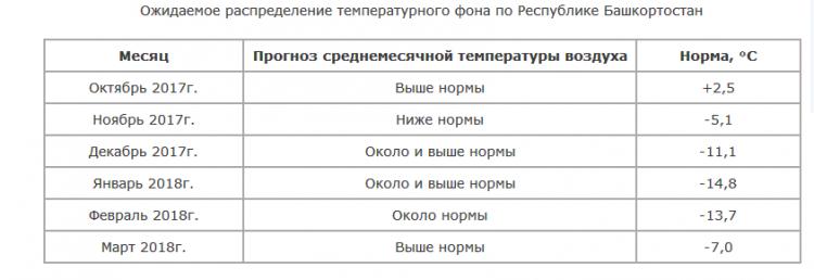 Синоптики рассказали, какая зима ждет россиян