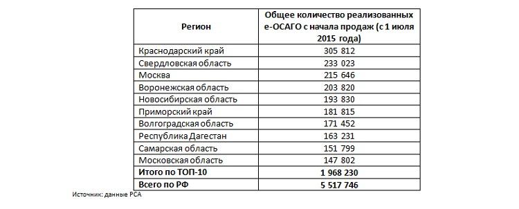 Башкирия не вошла в ТОП-10 регионов по количеству оформленных электронных полисов ОСАГО