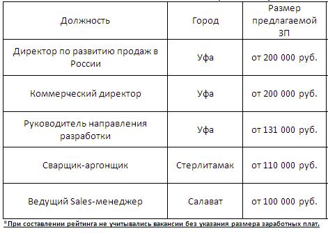 Кому предлагают самые высокие зарплаты в Башкирии