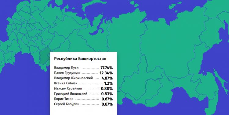Стали известны предварительные итоги голосования в Башкирии на выборах-2018