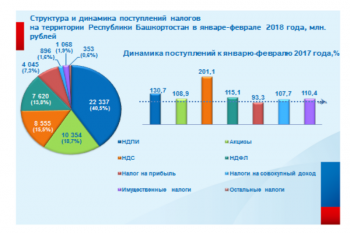 Налоговики Башкирии подвели итоги мобилизации налогов, платежей и взносов  в январе-феврале 2018 года