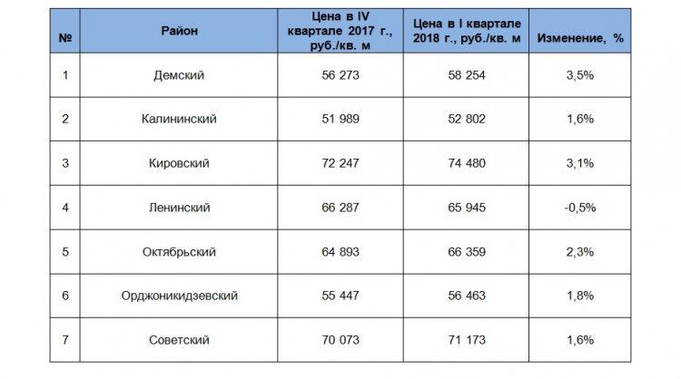 Уфа демонстрирует рост стоимости вторичного жилья