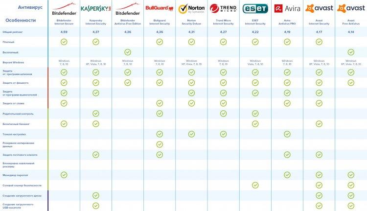 Роскачество составило рейтинг наилучших антивирусов для Windows