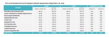 Башкирия вошла в ТОП-10 наиболее кредитно-активных регионов