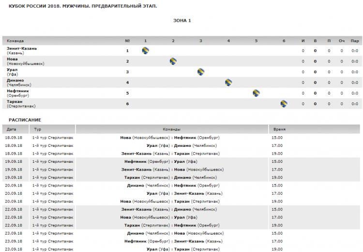 В Стерлитамаке пройдёт I тур предварительного этапа Кубка РФ во волейболу среди мужских команд
