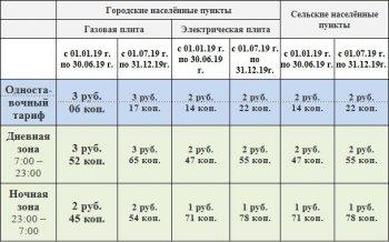 В Башкортостане увеличится цена за электроэнергию