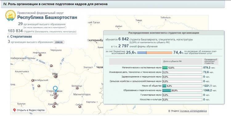 Минобрнауки составило рейтинг эффективности вузов Башкортостана