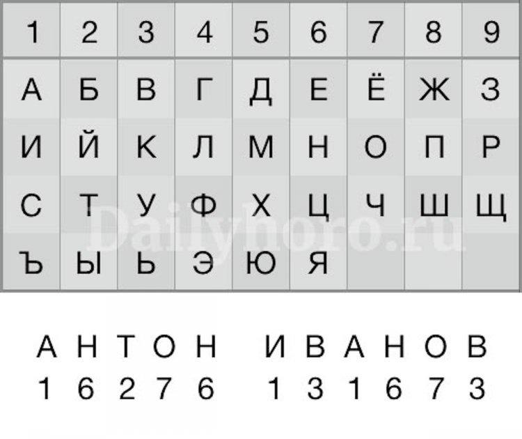Нумерология: как определить свое удачное число по дате рождения