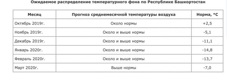 Синоптики дали вероятностный прогноз на отопительный период в Башкирии