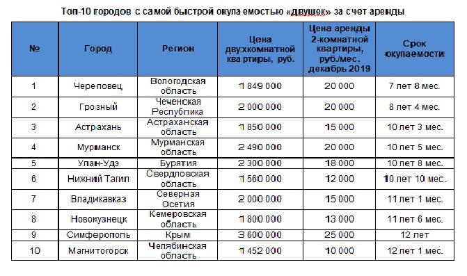 Domofond: Топ-10 городов с максимально быстрой окупаемостью «двушек» за счет аренды