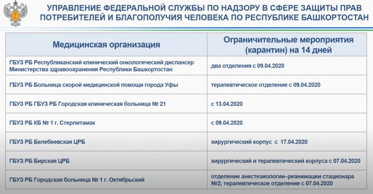 Стало известно, какие больницы в Башкирии закрыты на карантин из-за коронавируса
