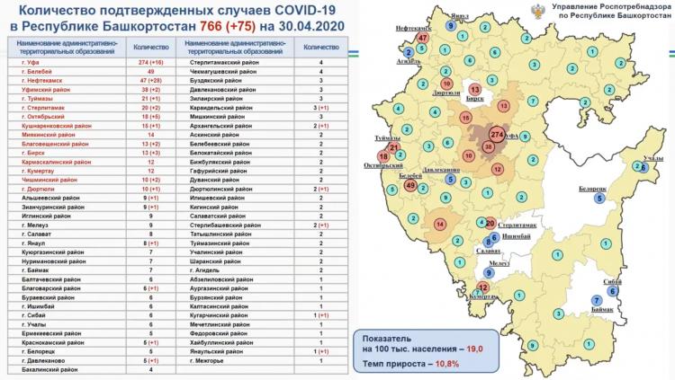 В Башкирии выявили 75 новых случаев заражения коронавирусом