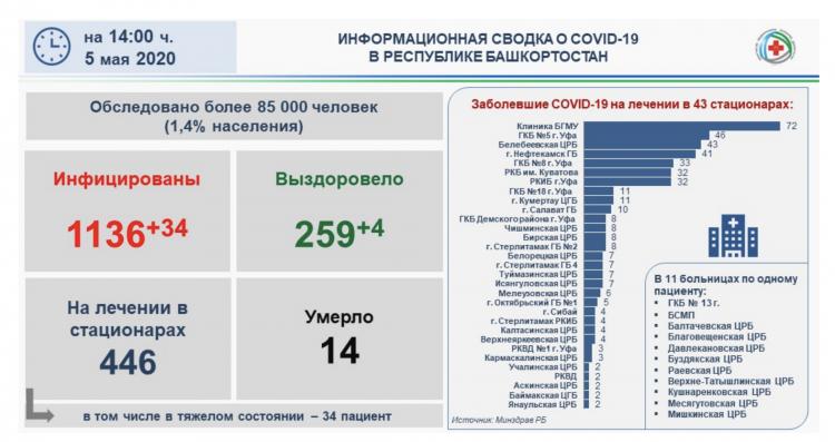 В Башкирии число заболевших COVID-19 возросло до 1136 человек