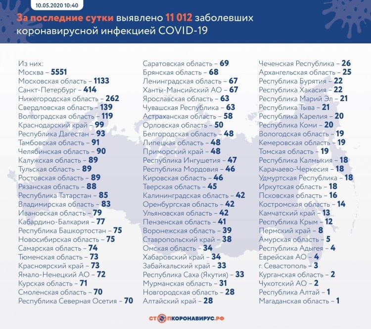 В России за сутки выявили 11 012 заболевших COVID-19