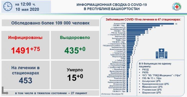 Минздрав Башкирии озвучил обновленные данные по заболеваемости коронавирусом