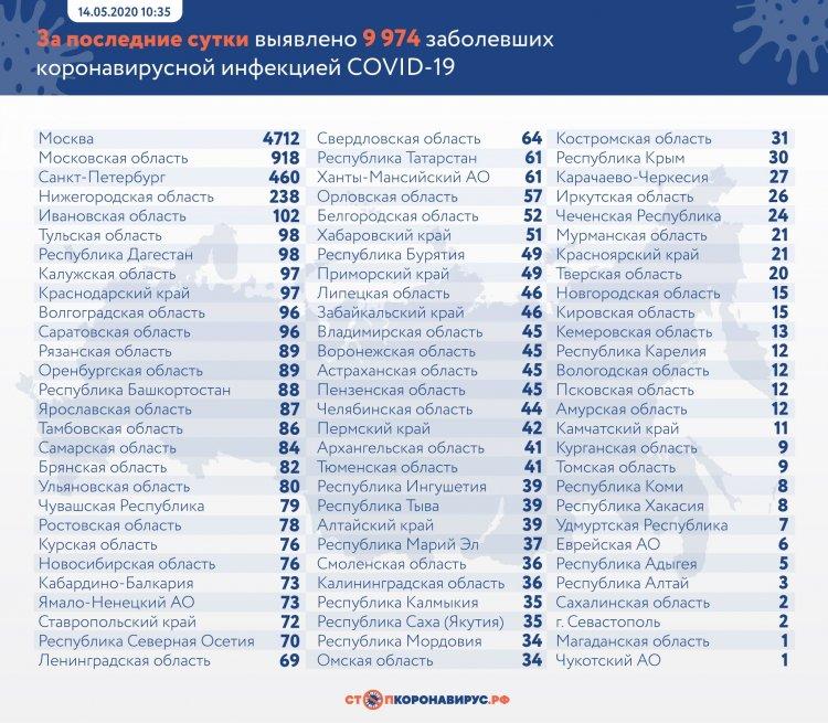 За сутки в России выявлено 9974 заболевших COVID-19