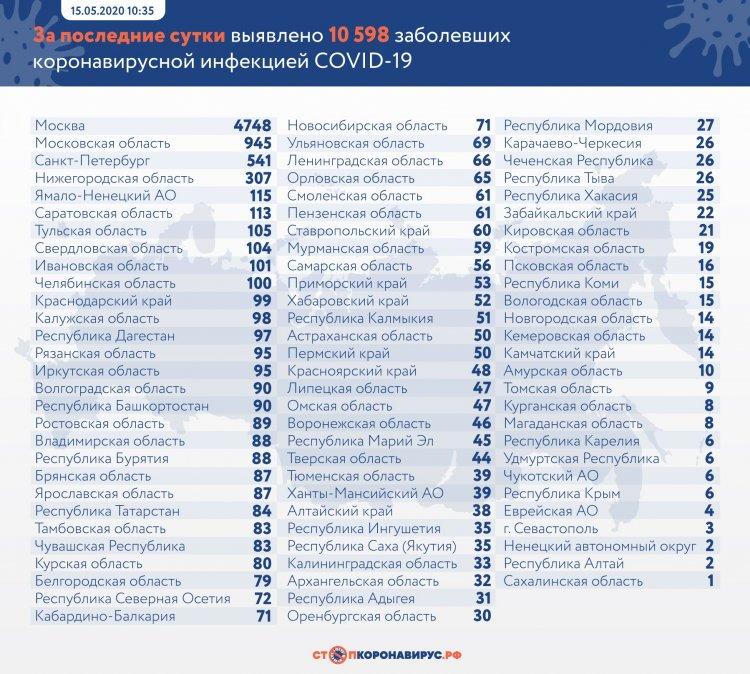 За сутки в России выявлено 10 598 заболевших COVID-19 в 85 регионах
