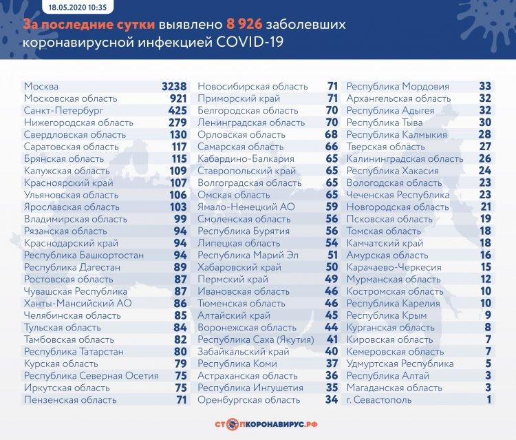 За сутки в России выявлено 8926 заболевших COVID-19