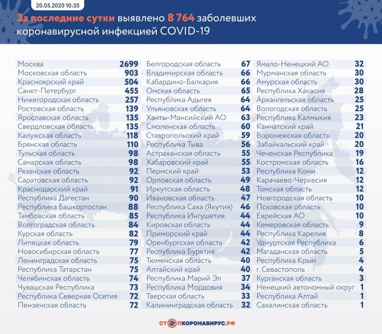 За сутки в России выявлено 8764 заболевших COVID-19 в 84 регионах