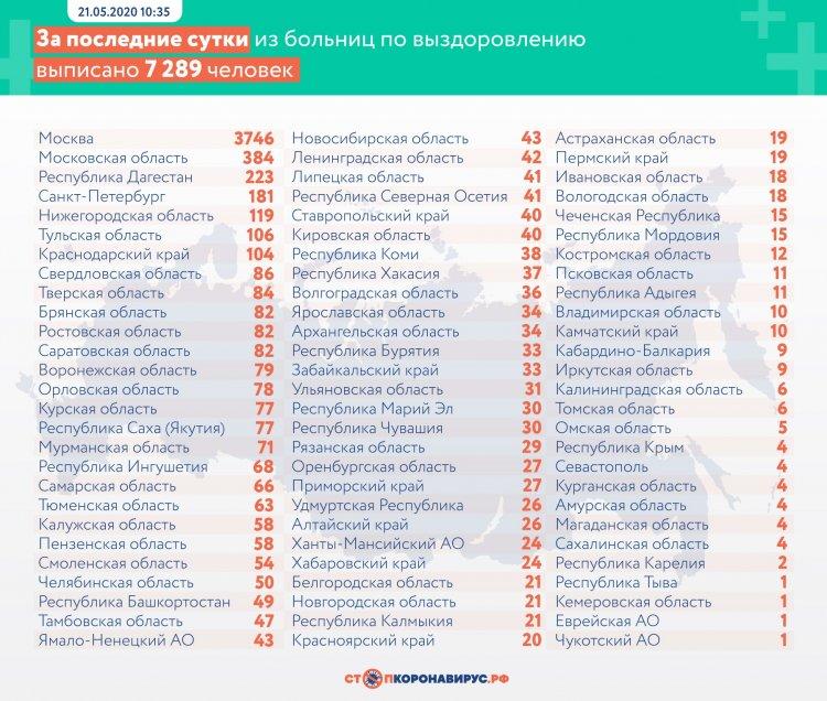 За сутки в России выявлено 8849 заболевших COVID-19 в 84 регионах