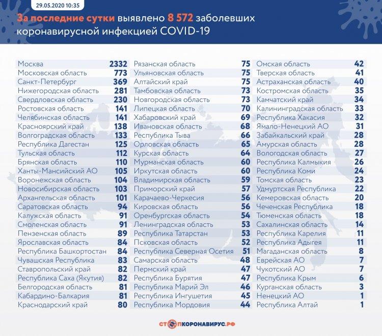 За сутки в России выявлено 8 572 заболевших COVID-19 в 84 регионах