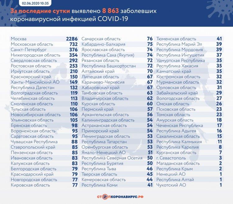 За сутки в России выявлено 8 863 заболевших COVID-19 в 84 регионах