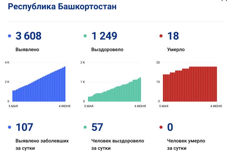 В Башкирии зафиксировано рекордное количество заболевших COVID-19 за сутки