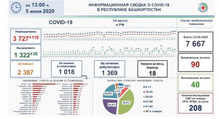 Стало известно, в каких районах Башкирии больше всего зараженных коронавирусом