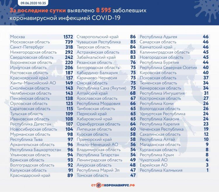 За сутки в России выявлено 8 595 заболевших COVID-19 в 83 регионах