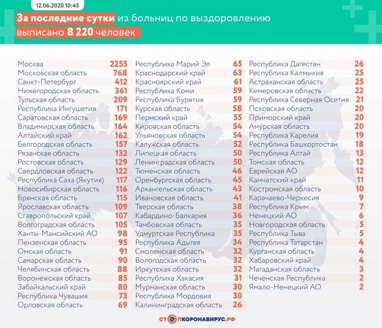 В России коронавирусом заболели 511 423 человека