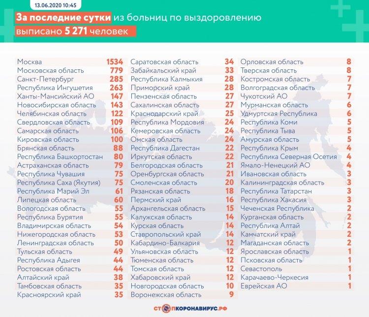В России коронавирусом заболели уже 520 129 человек
