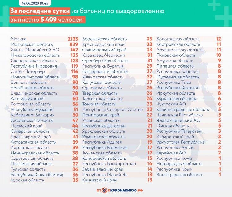 За сутки в России выявлено 8835 заболевших COVID-19 в 84 регионах