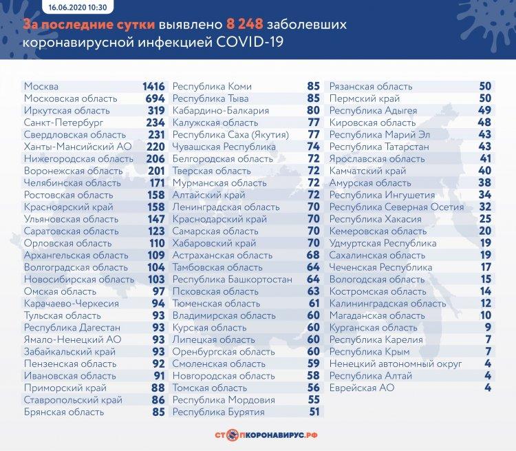 В России коронавирусом заразились 545 458 человек