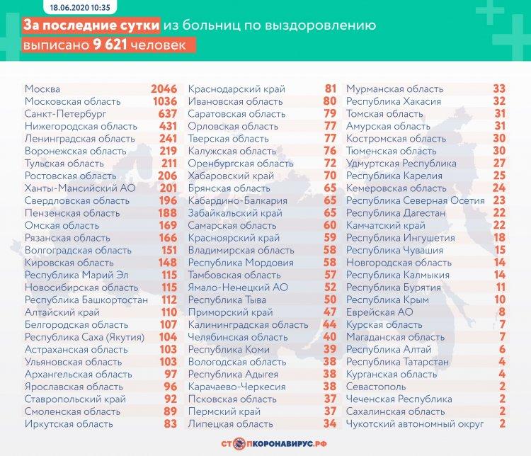 За сутки в России выявлено 7 790 заболевших COVID-19 в 83 регионах
