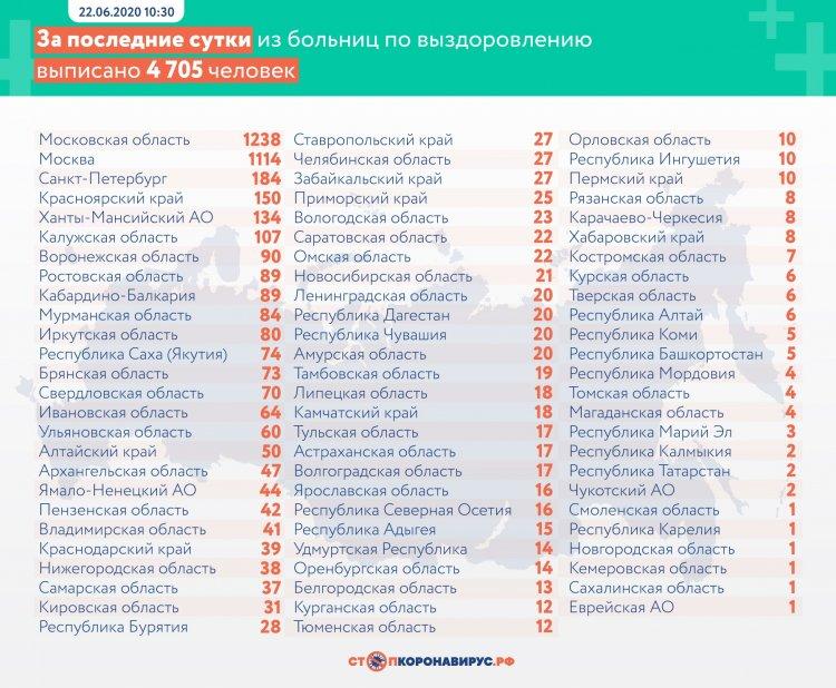 За сутки в России выявлено 7 600 заболевших коронавирусом