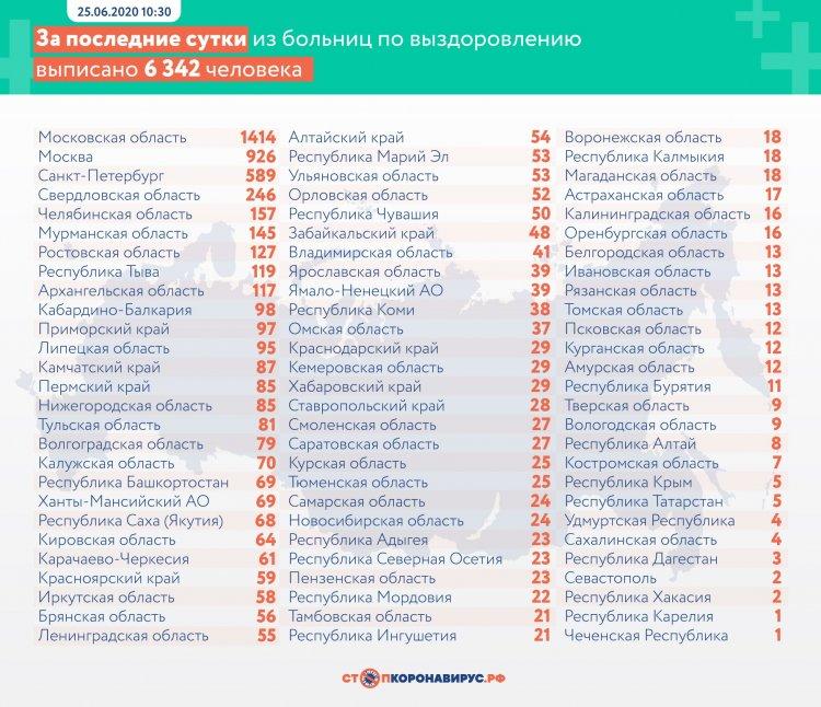 За  сутки в России выявлено 7113 заболевших коронавирусом в 82 регионах