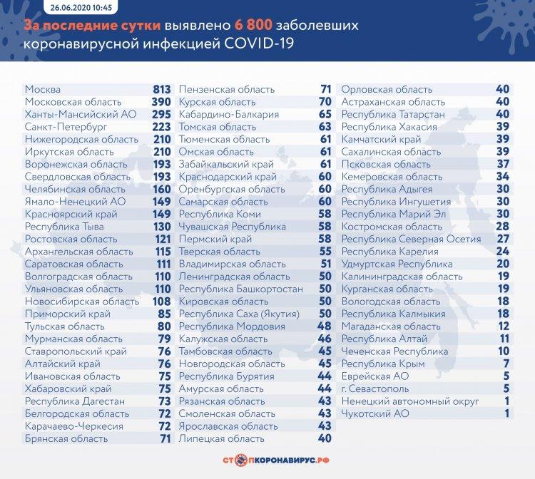 За сутки в России выявлено 6800 заболевших коронавирусом в 85 регионах