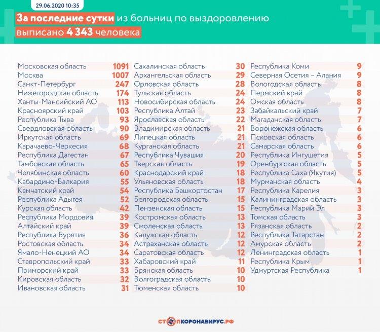 За сутки в России выявлено 6719 заболевших коронавирусом в 83 регионах